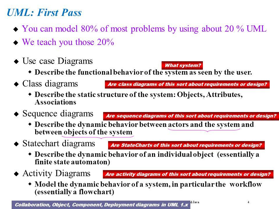 Bernd Bruegge & Allen H. Dutoit Object-Oriented Software Engineering: Using UML, Patterns, and Java 3 What is UML? UML (Unified Modeling Language) An