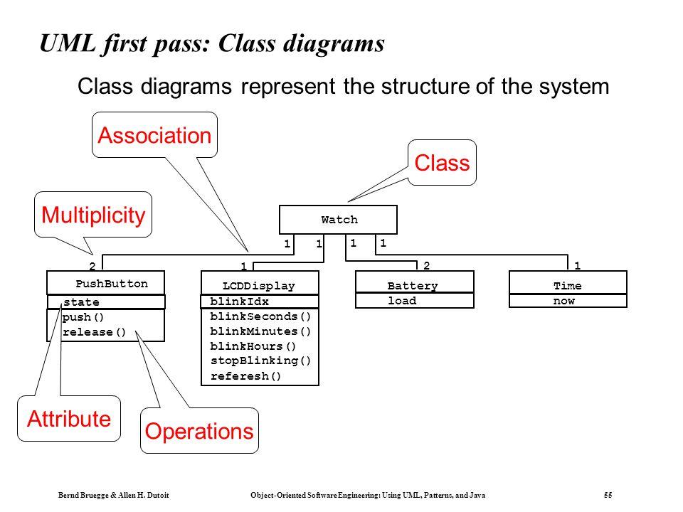 Bernd Bruegge & Allen H. Dutoit Object-Oriented Software Engineering: Using UML, Patterns, and Java 54 UML first pass: Use case diagrams WatchUserWatc