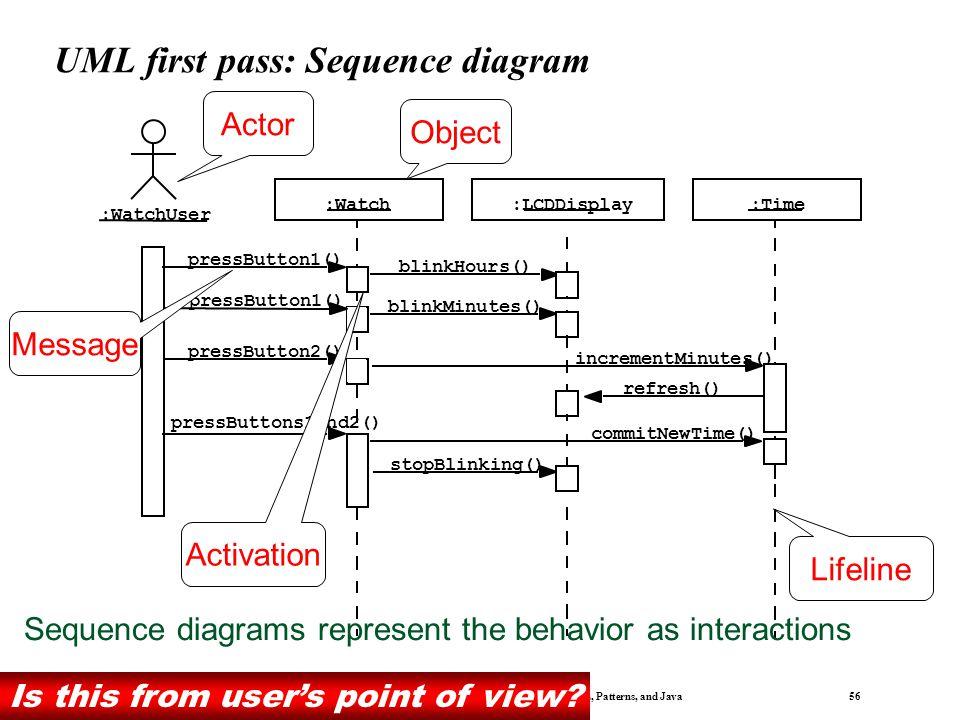 Bernd Bruegge & Allen H. Dutoit Object-Oriented Software Engineering: Using UML, Patterns, and Java 55 UML first pass: Class diagrams 1 2 push() relea
