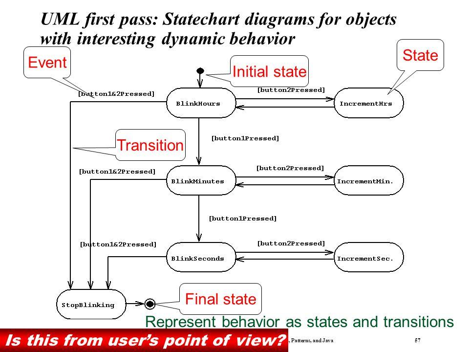 Bernd Bruegge & Allen H. Dutoit Object-Oriented Software Engineering: Using UML, Patterns, and Java 56 UML first pass: Sequence diagram :LCDDisplay bl