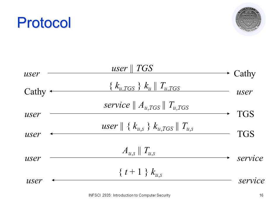 INFSCI 2935: Introduction to Computer Security16 Protocol userCathy user || TGS Cathyuser { k u,TGS } k u || T u,TGS userTGS service || A u,TGS || T u,TGS userTGS user || { k u,s } k u,TGS || T u,s userservice A u,s || T u,s userservice { t + 1 } k u,s