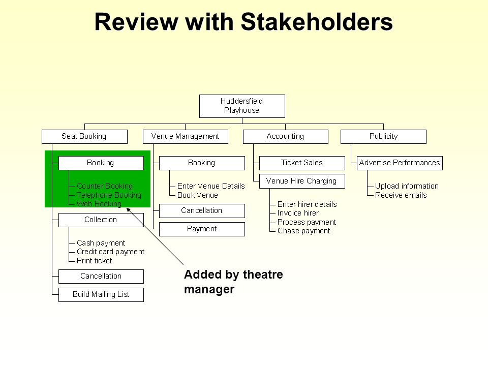 Review with Stakeholders Added by theatre manager
