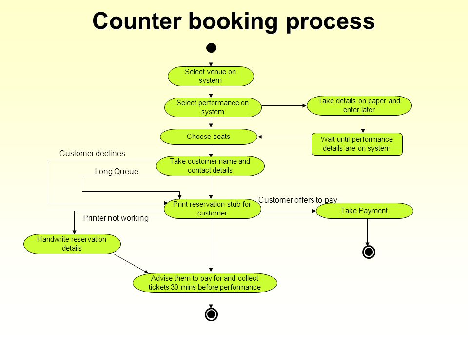 Counter booking process Select venue on system Select performance on system Choose seats Print reservation stub for customer Take customer name and contact details Advise them to pay for and collect tickets 30 mins before performance Handwrite reservation details Take details on paper and enter later Take Payment Wait until performance details are on system Printer not working Long Queue Customer declines Customer offers to pay