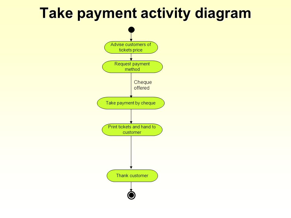 Take payment activity diagram Advise customers of tickets price Request payment method Print tickets and hand to customer Thank customer Take payment by cheque Cheque offered