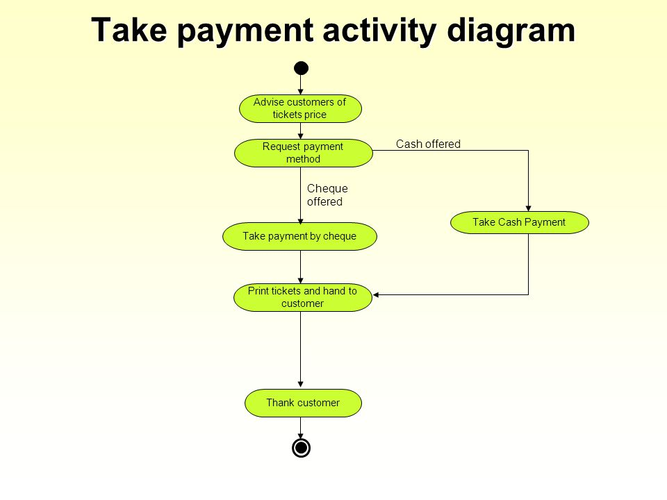 Take payment activity diagram Advise customers of tickets price Request payment method Print tickets and hand to customer Take payment by cheque Thank customer Take Cash Payment Cheque offered Cash offered