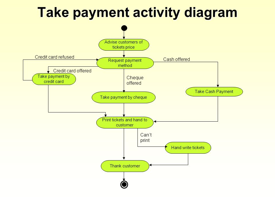 Take payment activity diagram Advise customers of tickets price Request payment method Print tickets and hand to customer Take payment by cheque Thank customer Take payment by credit card Hand write tickets Take Cash Payment Cheque offered Credit card offered Cash offered Cant print Credit card refused