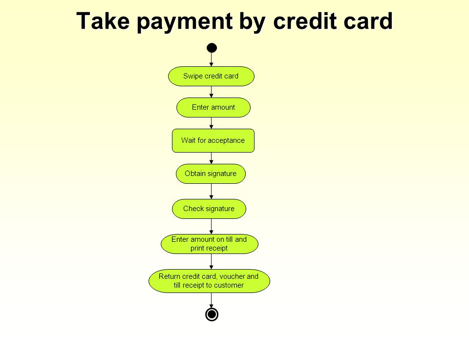 Take payment by credit card Swipe credit card Enter amount Check signature Return credit card, voucher and till receipt to customer Enter amount on till and print receipt Wait for acceptance Obtain signature