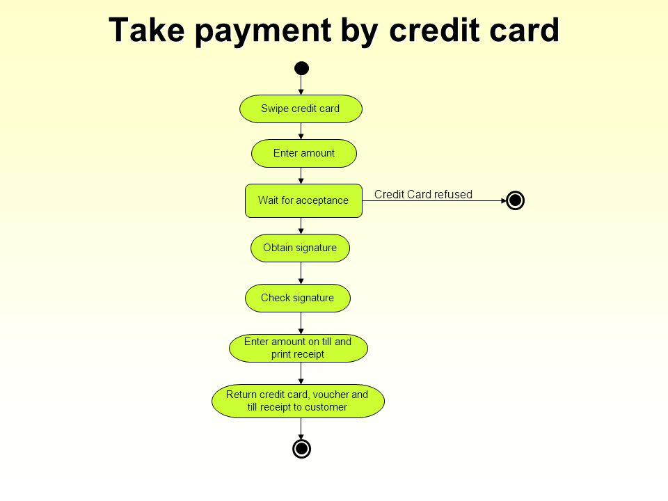 Take payment by credit card Swipe credit card Enter amount Check signature Obtain signature Return credit card, voucher and till receipt to customer Credit Card refused Enter amount on till and print receipt Wait for acceptance