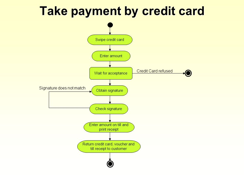 Take payment by credit card Swipe credit card Enter amount Check signature Obtain signature Return credit card, voucher and till receipt to customer Credit Card refused Enter amount on till and print receipt Wait for acceptance Signature does not match