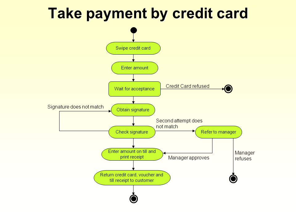 Take payment by credit card Swipe credit card Enter amount Check signature Obtain signature Return credit card, voucher and till receipt to customer Credit Card refused Enter amount on till and print receipt Wait for acceptance Signature does not match Refer to manager Second attempt does not match Manager approves Manager refuses