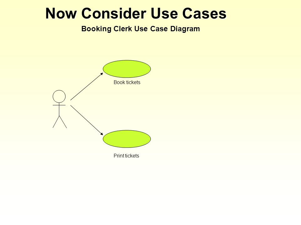Now Consider Use Cases Booking Clerk Use Case Diagram Book tickets Print tickets