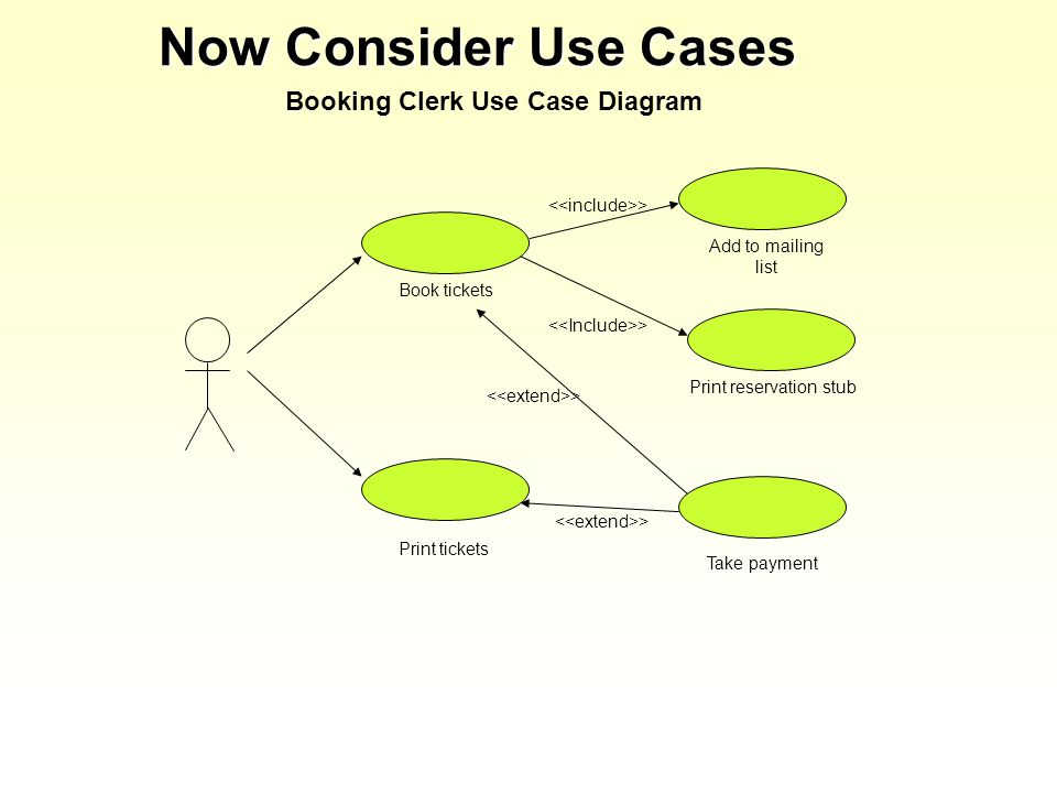 Now Consider Use Cases Booking Clerk Use Case Diagram Book tickets Print tickets Add to mailing list > Print reservation stub > Take payment >