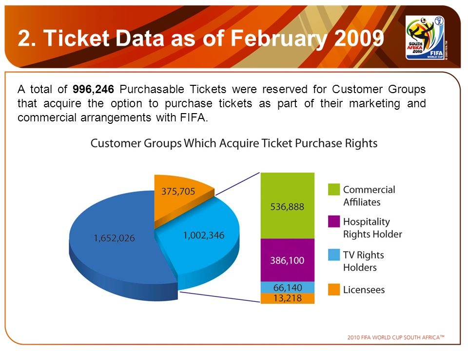 A total of 996,246 Purchasable Tickets were reserved for Customer Groups that acquire the option to purchase tickets as part of their marketing and commercial arrangements with FIFA.