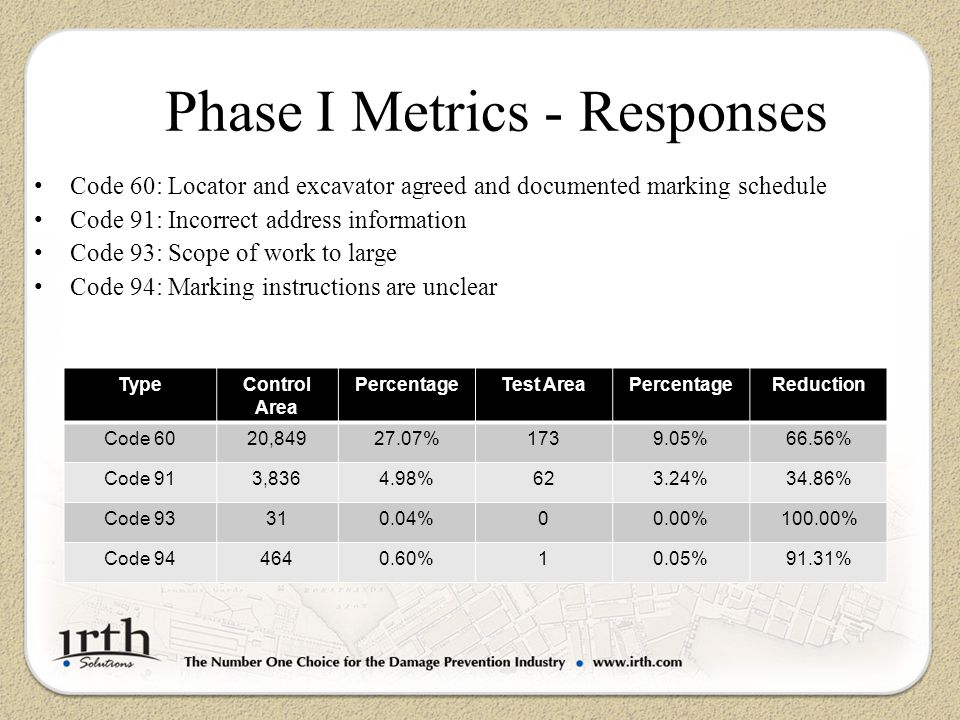 Phase I Metrics - Responses TypeControl Area PercentageTest AreaPercentageReduction Code 6020, % %66.56% Code 913, %623.24%34.86% Code %00.00%100.00% Code %10.05%91.31% Code 60: Locator and excavator agreed and documented marking schedule Code 91: Incorrect address information Code 93: Scope of work to large Code 94: Marking instructions are unclear