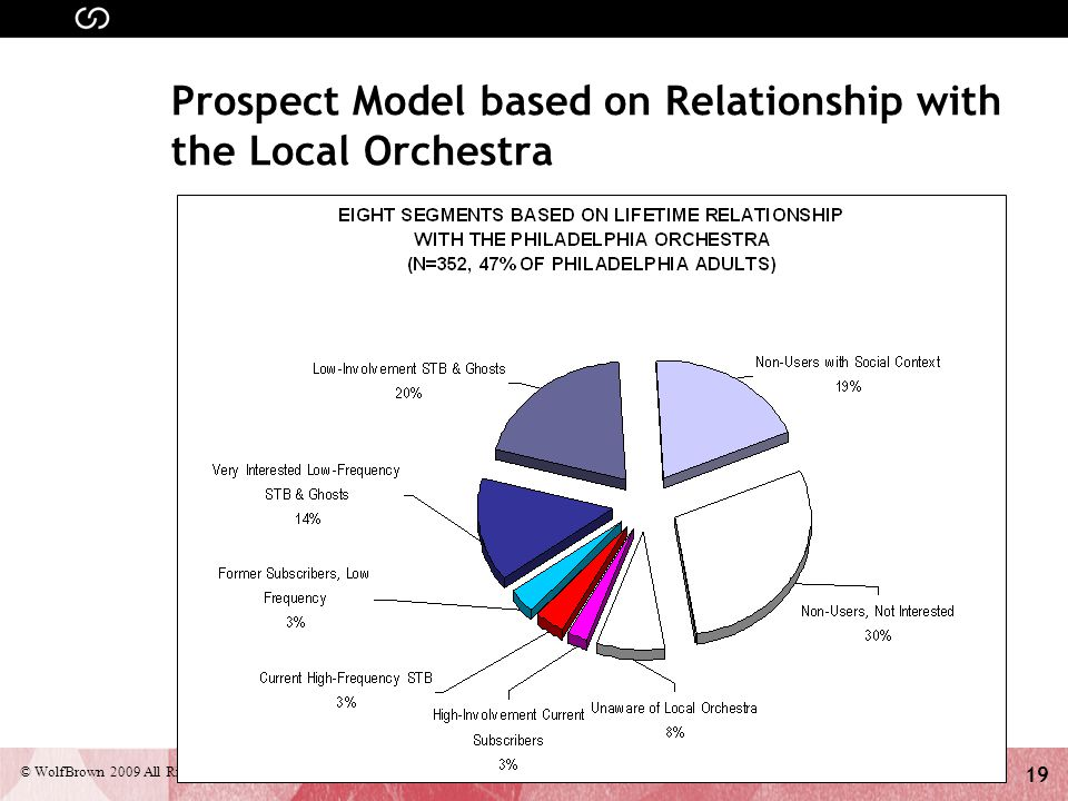 19 © WolfBrown 2009 All Rights Reserved Prospect Model based on Relationship with the Local Orchestra