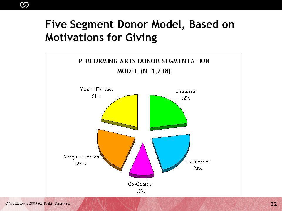 32 © WolfBrown 2009 All Rights Reserved Five Segment Donor Model, Based on Motivations for Giving