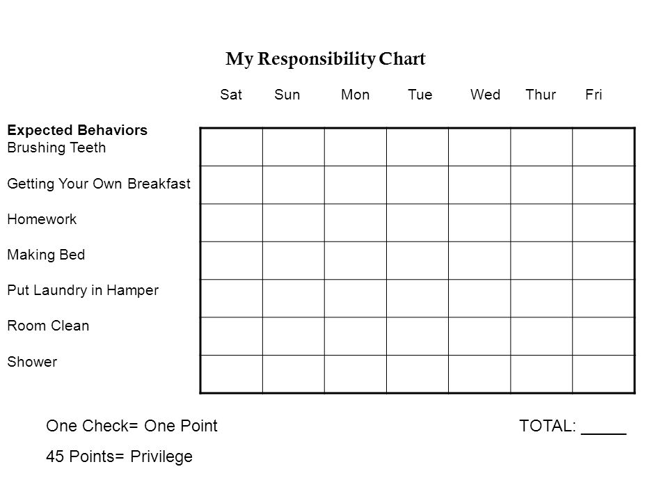 My Responsibility Chart SatSunMonTue Wed Thur Fri Expected Behaviors Brushing Teeth Getting Your Own Breakfast Homework Making Bed Put Laundry in Hamper Room Clean Shower One Check= One Point TOTAL: _____ 45 Points= Privilege