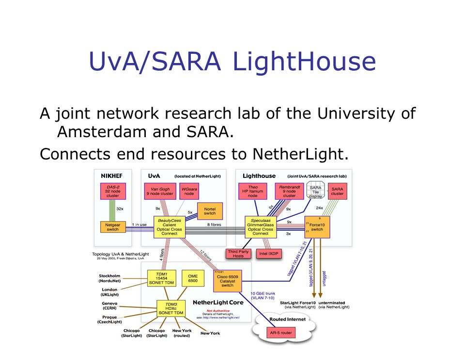UvA/SARA LightHouse A joint network research lab of the University of Amsterdam and SARA.