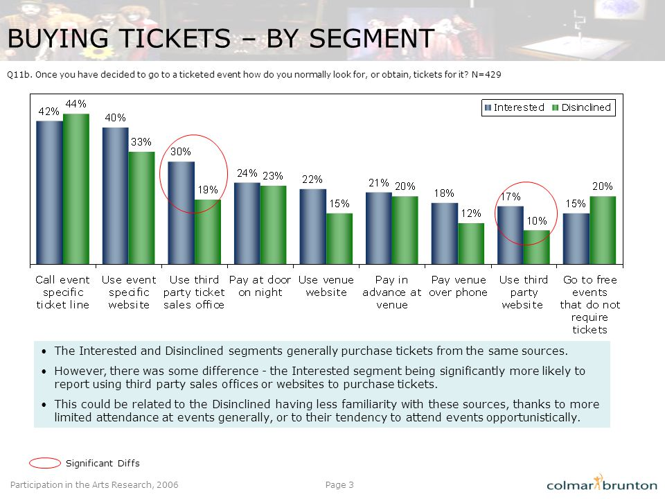 Participation in the Arts Research, 2006Page 3 BUYING TICKETS – BY SEGMENT Q11b.