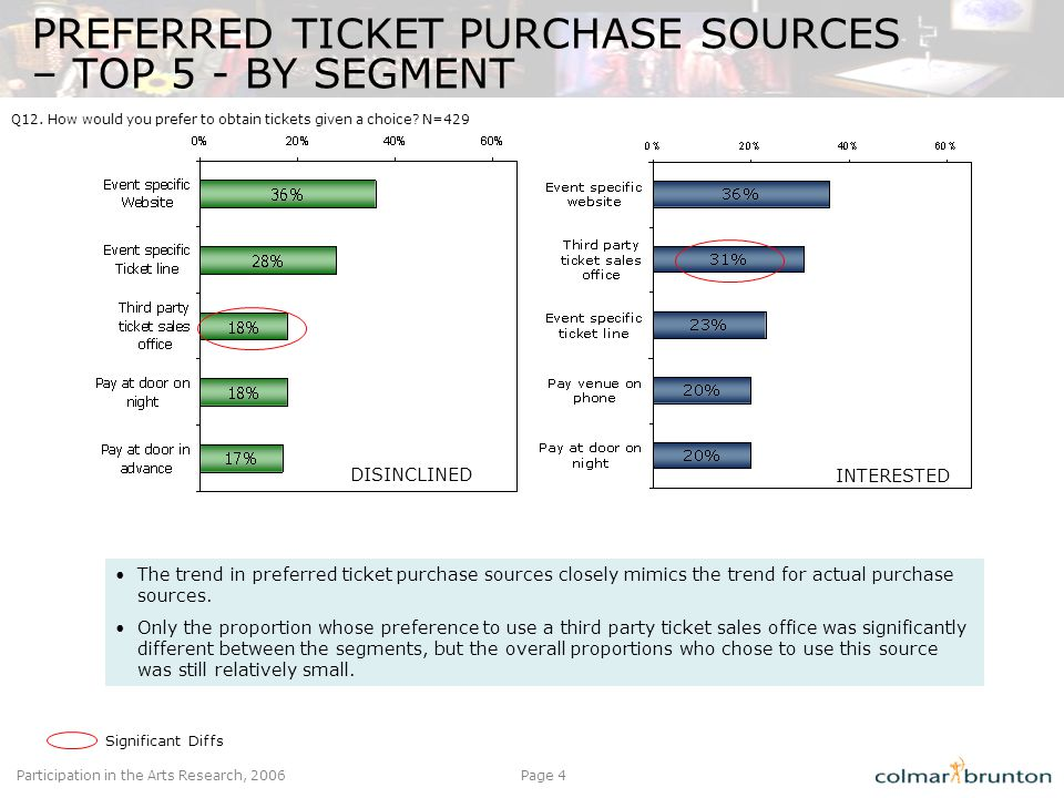 Participation in the Arts Research, 2006Page 4 PREFERRED TICKET PURCHASE SOURCES – TOP 5 - BY SEGMENT DISINCLINED INTERESTED The trend in preferred ti