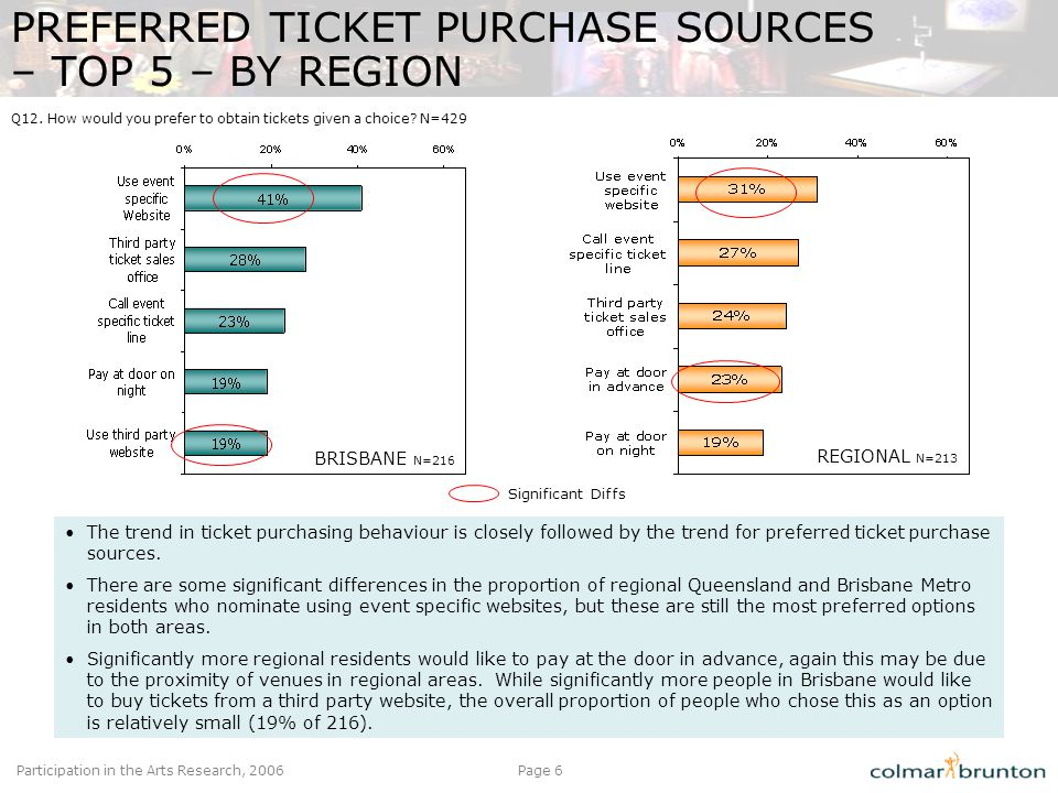 Participation in the Arts Research, 2006Page 6 PREFERRED TICKET PURCHASE SOURCES – TOP 5 – BY REGION BRISBANE N=216 REGIONAL N=213 The trend in ticket purchasing behaviour is closely followed by the trend for preferred ticket purchase sources.