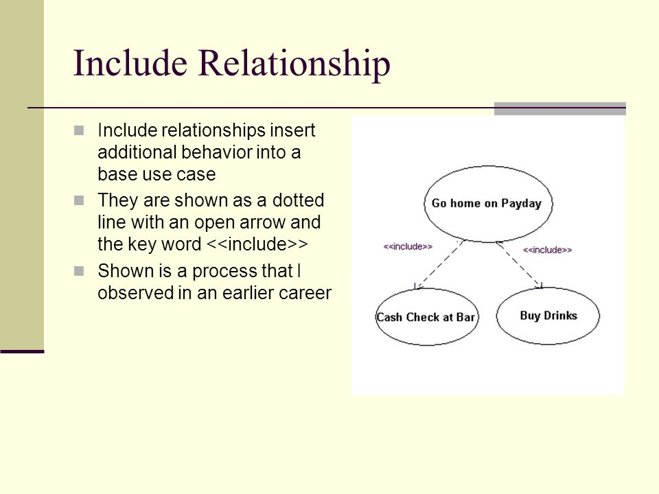 Include Relationship Include relationships insert additional behavior into a base use case They are shown as a dotted line with an open arrow and the key word > Shown is a process that I observed in an earlier career