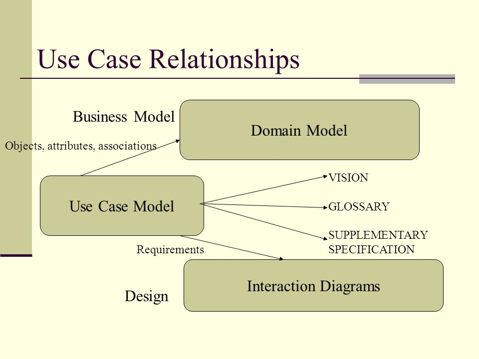 Use Case Relationships Domain Model Use Case Model Interaction Diagrams Design Requirements Business Model Objects, attributes, associations VISION GLOSSARY SUPPLEMENTARY SPECIFICATION
