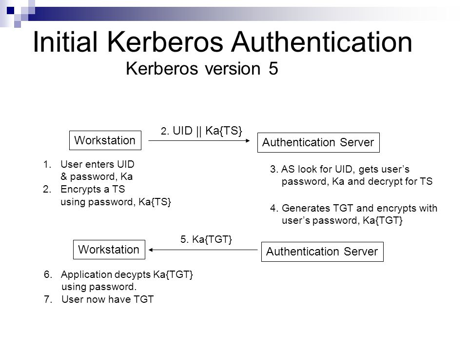 Initial Kerberos Authentication Kerberos version 5 Workstation Authentication Server 1.User enters UID & password, Ka 2.Encrypts a TS using password,