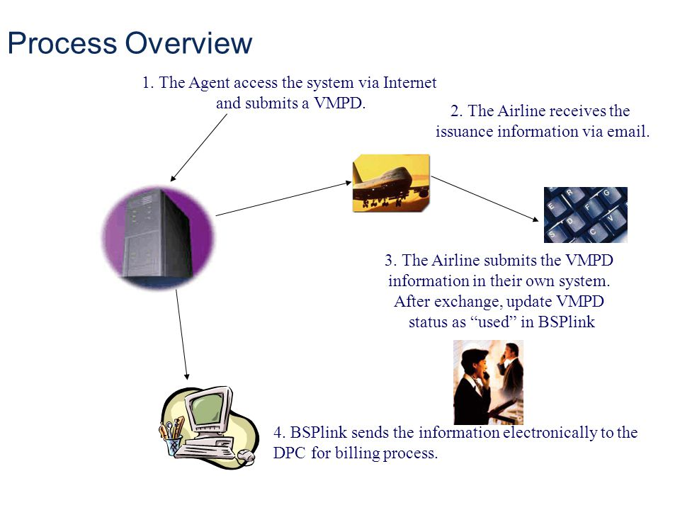 Process Overview 1. The Agent access the system via Internet and submits a VMPD. 2. The Airline receives the issuance information via email. 3. The Ai