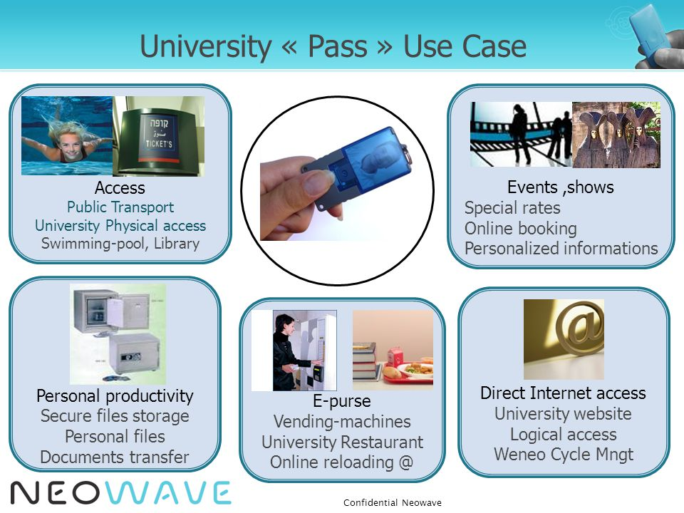 Direct Internet access University website Logical access Weneo Cycle Mngt E-purse Vending-machines University Restaurant Online reloading @ Access Pub