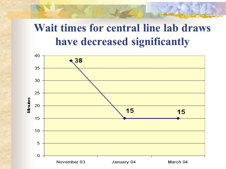 Wait times for central line lab draws have decreased significantly