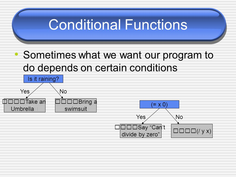 Conditional Functions Sometimes what we want our program to do depends on certain conditions Is it raining? YesNo Take an Umbrella Bring a swimsuit (=