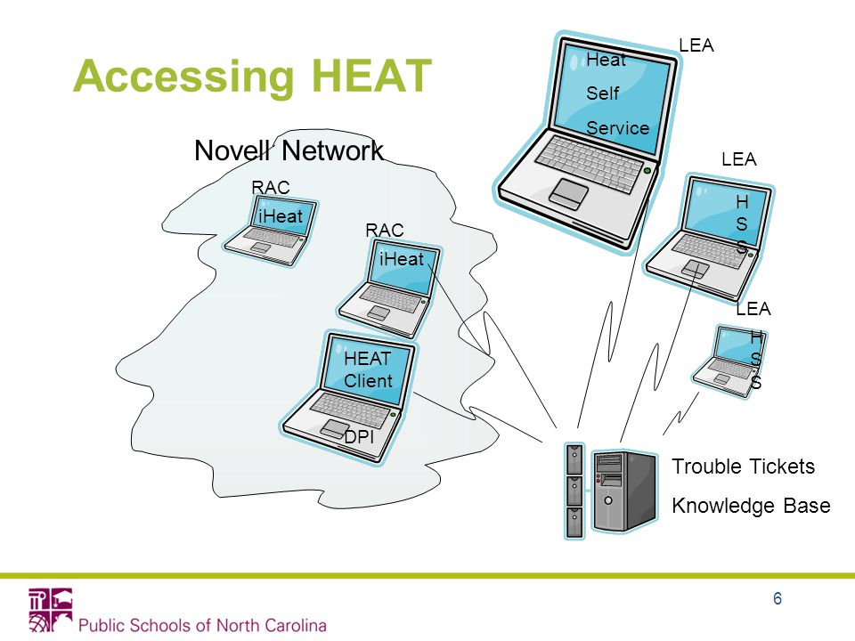 6 Accessing HEAT Novell Network RAC Trouble Tickets Knowledge Base LEA DPI HEAT Client iHeat Heat Self Service HSSHSS HSSHSS