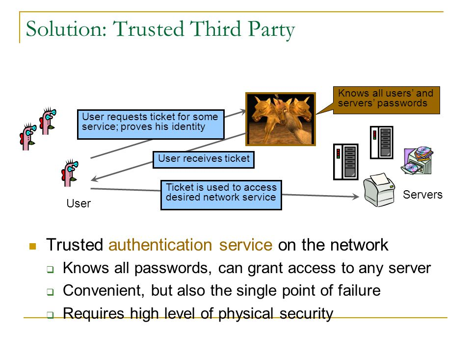 Solution: Trusted Third Party User Servers Trusted authentication service on the network Knows all passwords, can grant access to any server Convenien