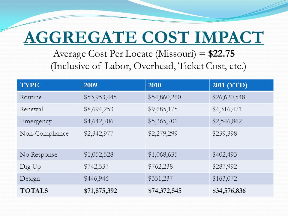 AGGREGATE COST IMPACT Average Cost Per Locate (Missouri) = $22.75 (Inclusive of Labor, Overhead, Ticket Cost, etc.) TYPE (YTD) Routine$53,953,445$54,860,260$26,620,548 Renewal$8,694,253$9,685,175$4,316,471 Emergency$4,642,706$5,365,701$2,546,862 Non-Compliance$2,342,977$2,279,299$239,398 No Response$1,052,528$1,068,635$402,493 Dig Up$742,537$762,238$287,992 Design$446,946$351,237$163,072 TOTALS$71,875,392$74,372,545$34,576,836