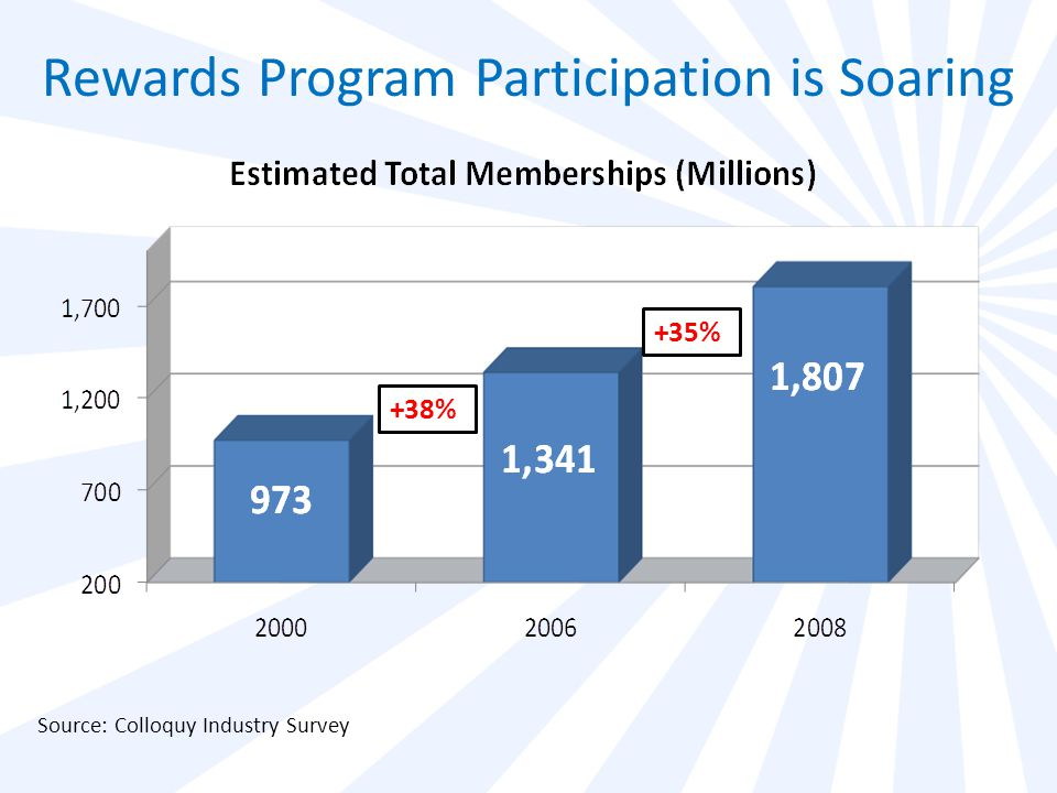 Source: Colloquy Industry Survey +35% +38% Rewards Program Participation is Soaring