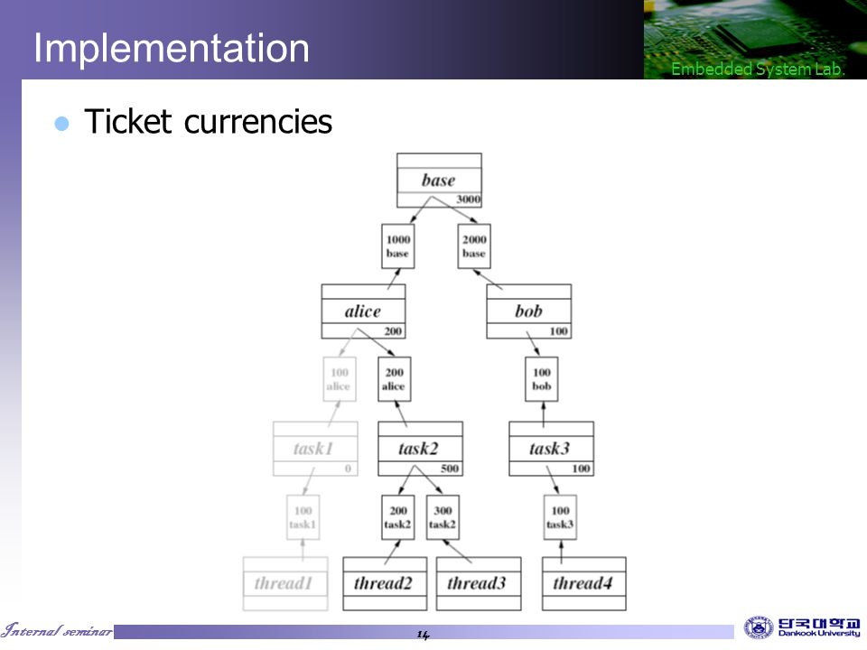 Internal seminar Embedded System Lab. 14 Implementation Ticket currencies