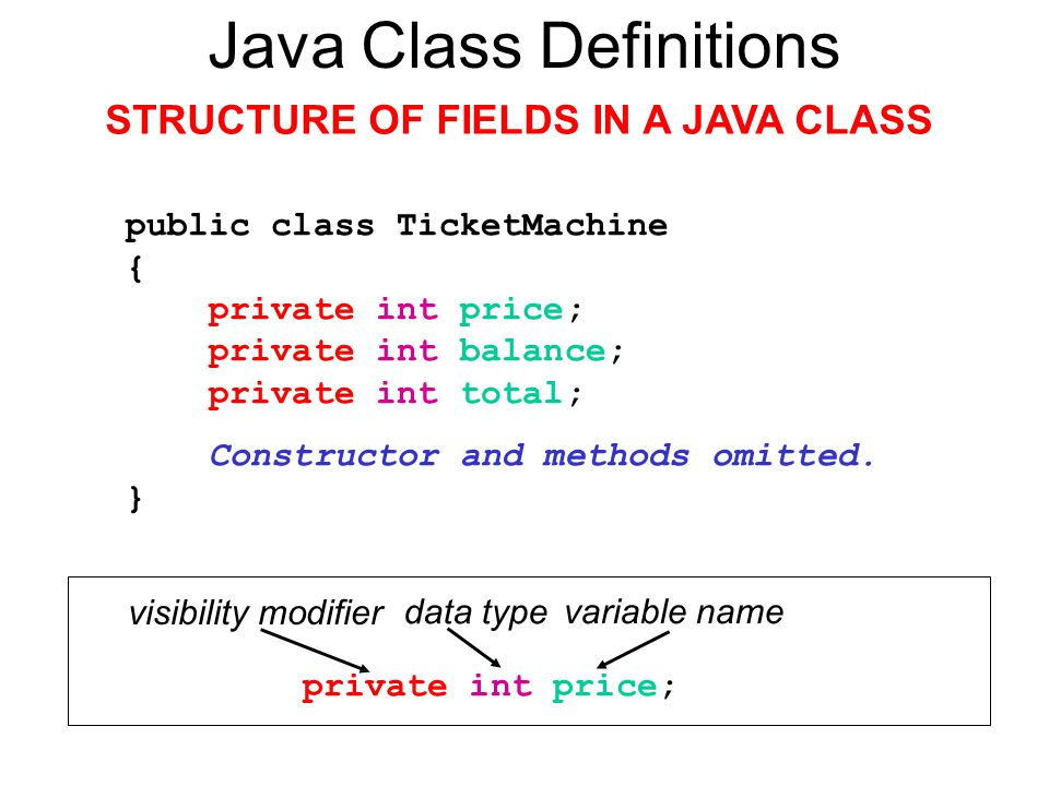 Java Class Definitions STRUCTURE OF FIELDS IN A JAVA CLASS public class TicketMachine { private int price; private int balance; private int total; Constructor and methods omitted.