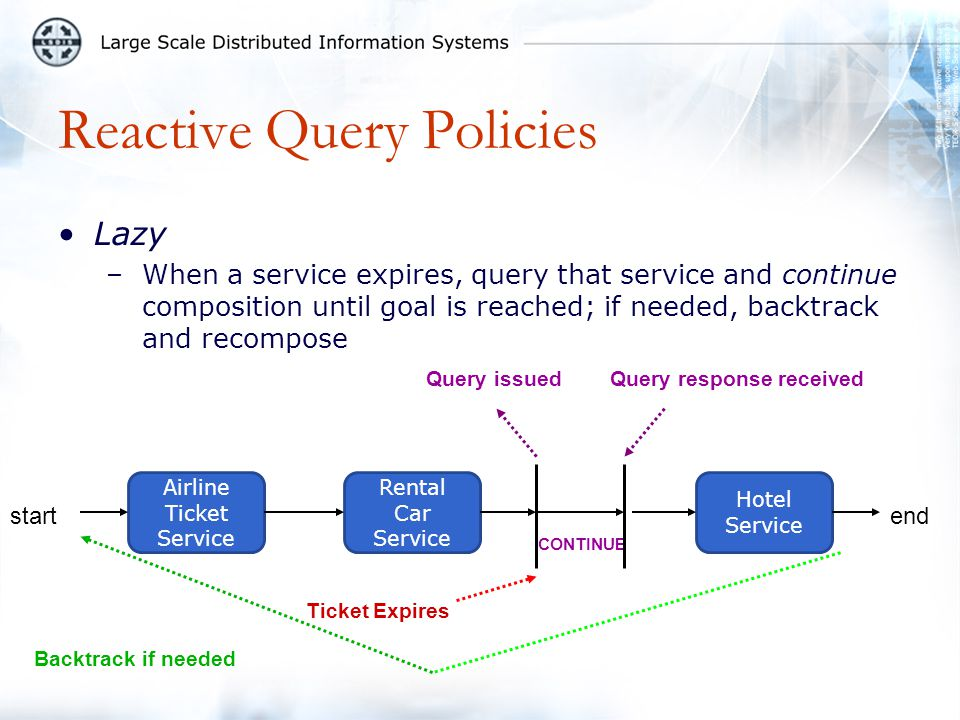 Reactive Query Policies Lazy –When a service expires, query that service and continue composition until goal is reached; if needed, backtrack and reco