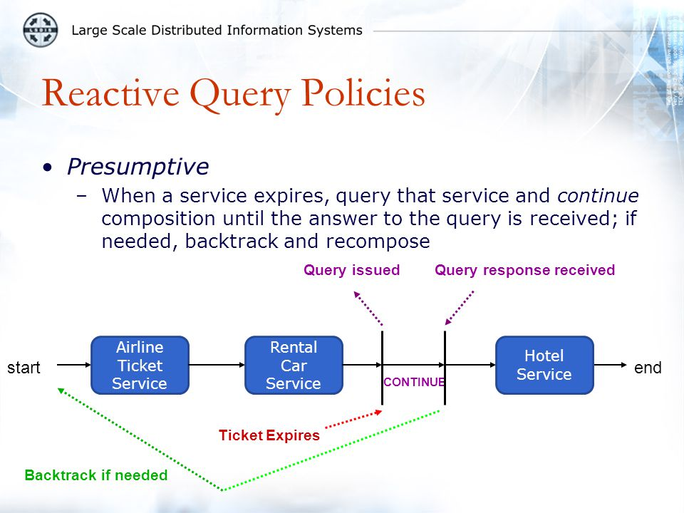 Reactive Query Policies Presumptive –When a service expires, query that service and continue composition until the answer to the query is received; if