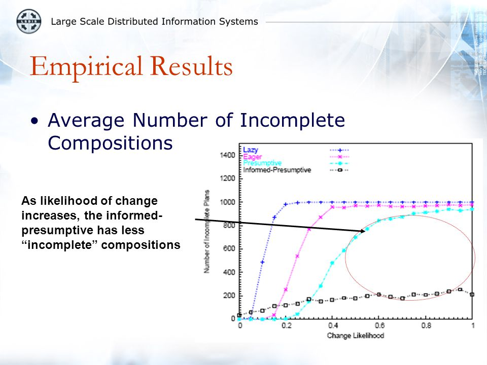 Empirical Results Average Number of Incomplete Compositions As likelihood of change increases, the informed- presumptive has less incomplete compositi