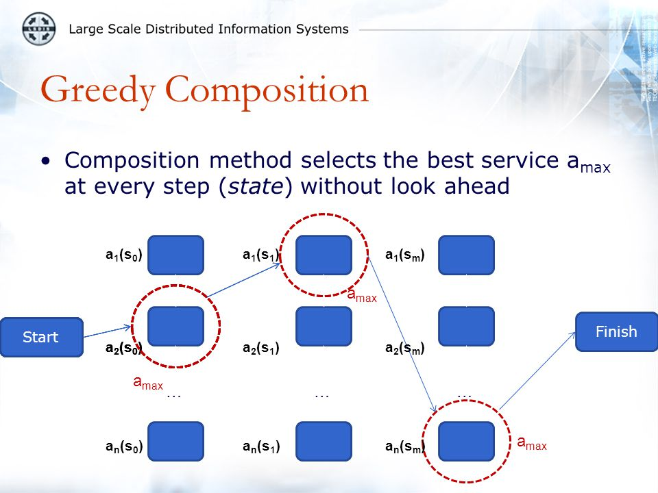 Greedy Composition Composition method selects the best service a max at every step (state) without look ahead Start ……… Finish a 2 (s 0 ) a 1 (s 0 ) a