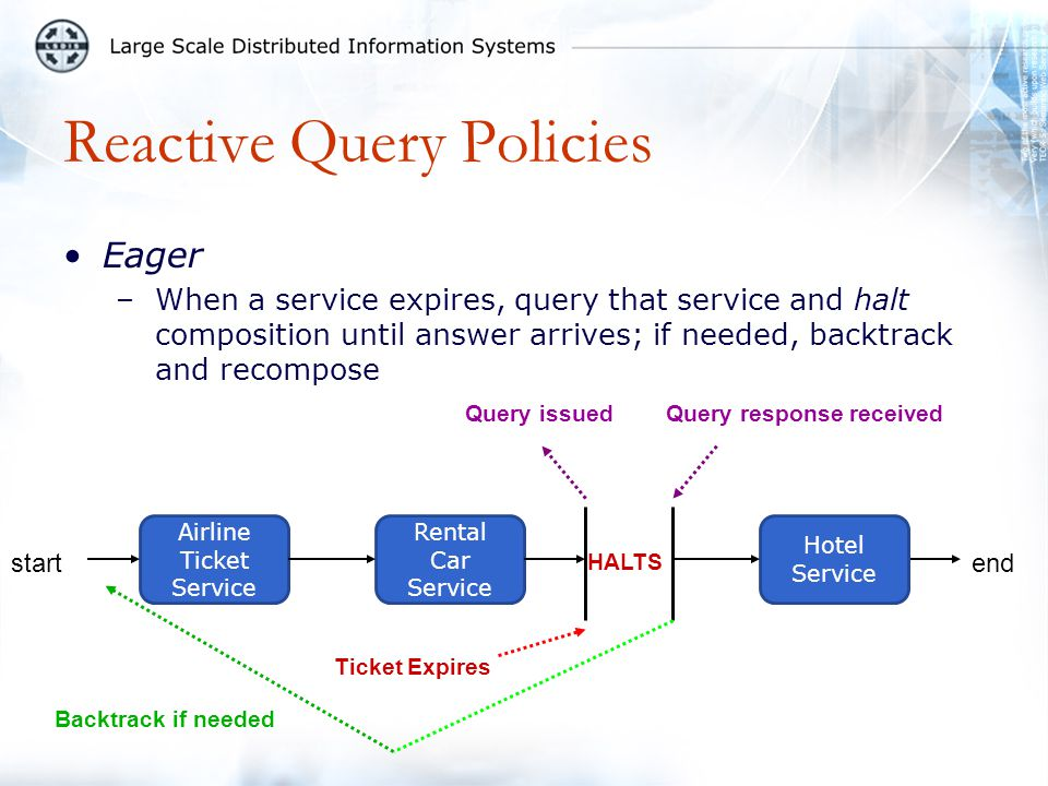 Reactive Query Policies Eager –When a service expires, query that service and halt composition until answer arrives; if needed, backtrack and recompos