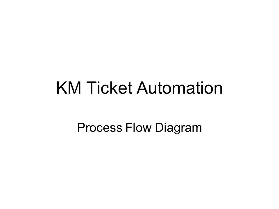 KM Ticket Automation Process Flow Diagram