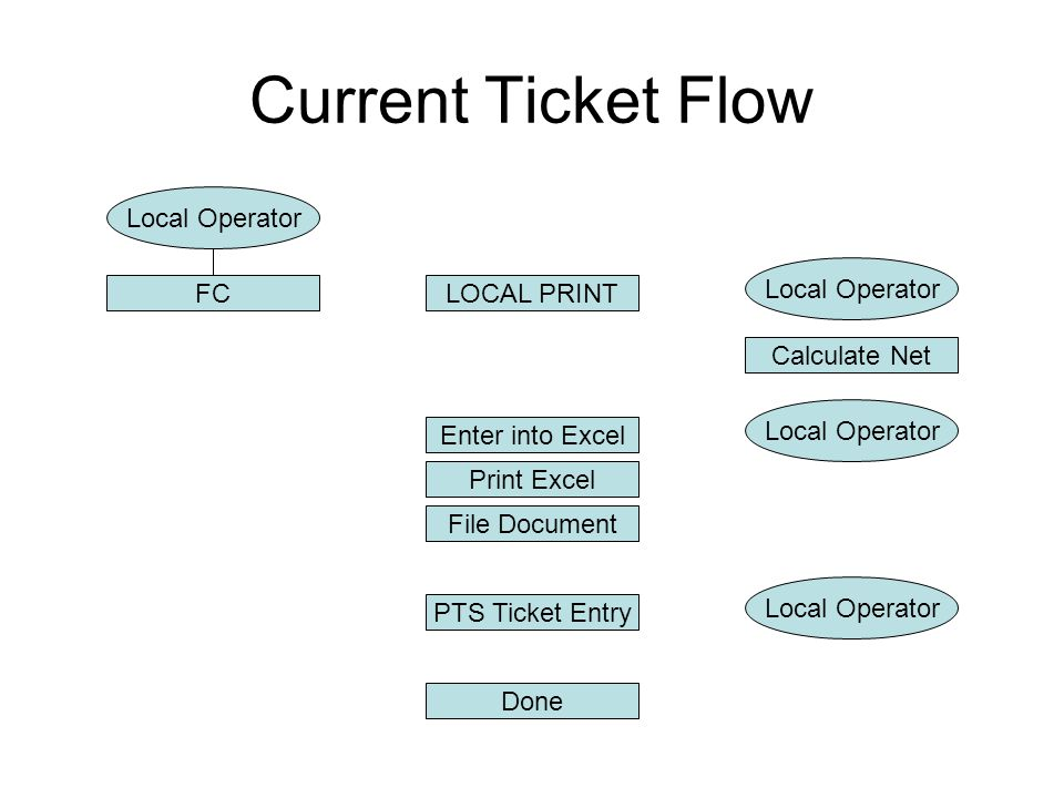 Current Ticket Flow FCLOCAL PRINT Local Operator Print Excel Enter into Excel Calculate Net Local Operator File Document Local Operator PTS Ticket Entry Done