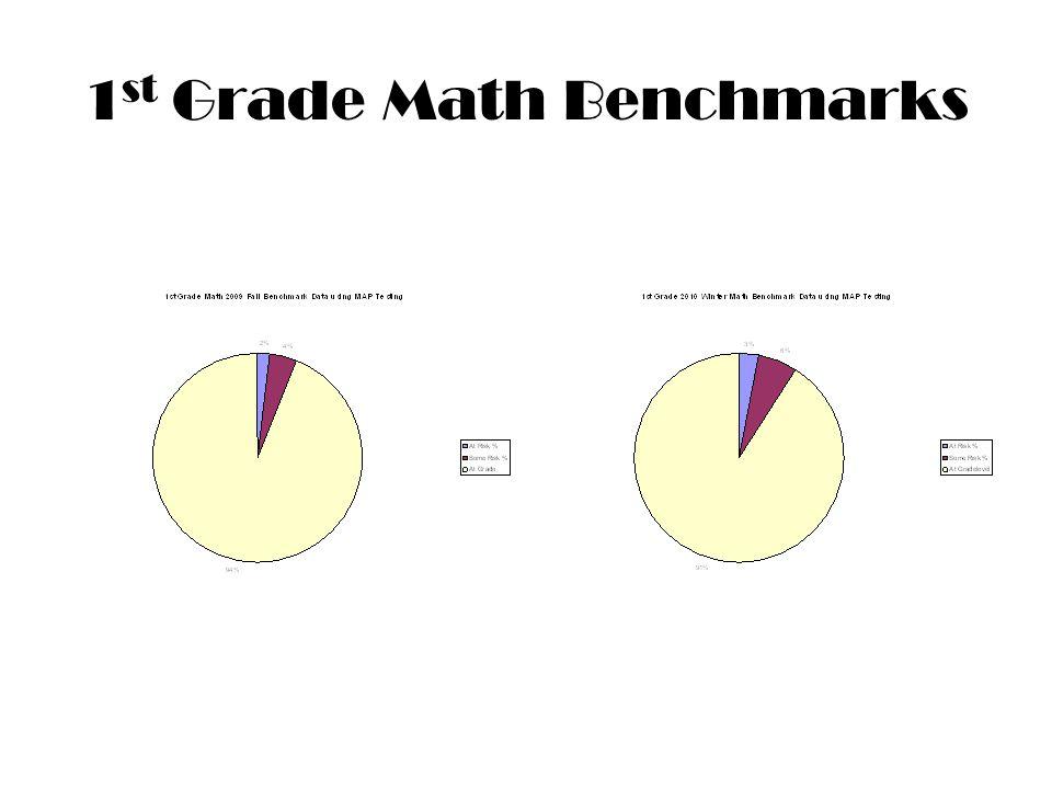 1 st Grade Math Benchmarks
