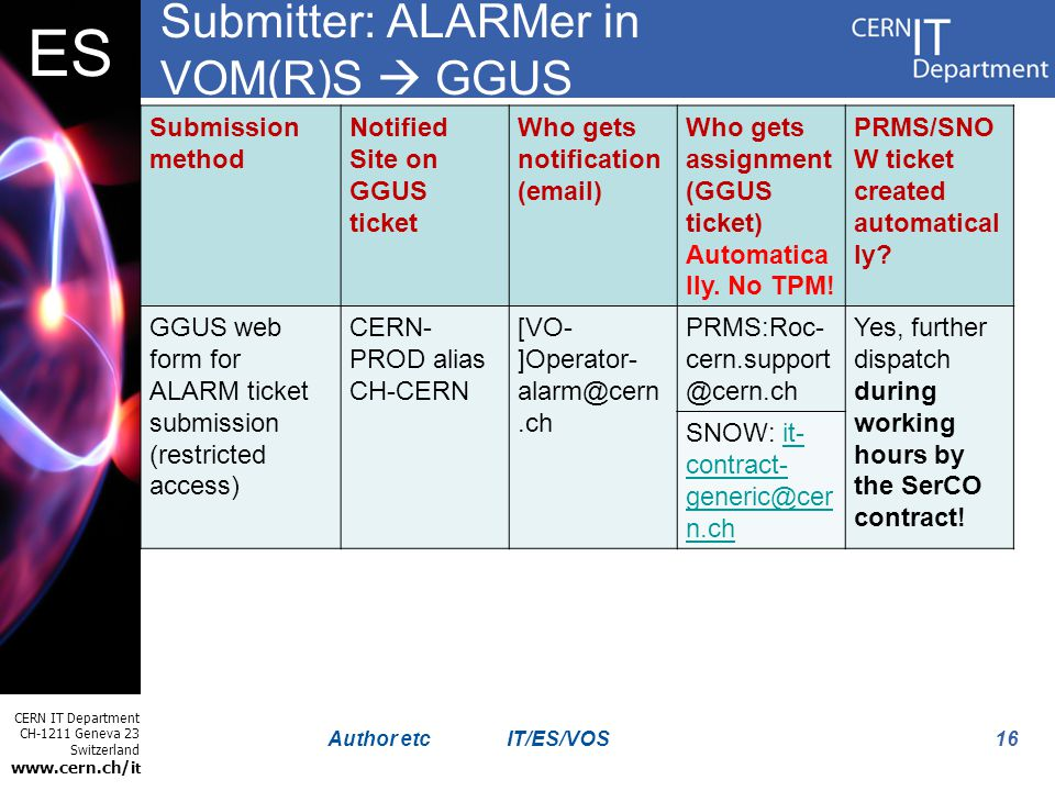 CERN IT Department CH-1211 Geneva 23 Switzerland www.cern.ch/i t ES 16Author etc Submitter: ALARMer in VOM(R)S GGUS Submission method Notified Site on