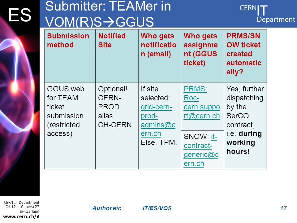 CERN IT Department CH-1211 Geneva 23 Switzerland www.cern.ch/i t ES 17Author etc Submitter: TEAMer in VOM(R)S GGUS Submission method Notified Site Who