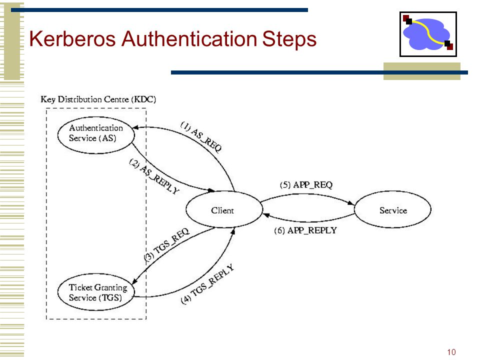 10 Kerberos Authentication Steps Kerberos ServerClient TGS TGTService TKT Service REQ