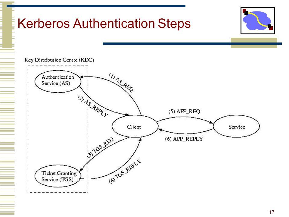 17 Kerberos Authentication Steps Kerberos ServerClient TGS TGTService TKT Service REQ